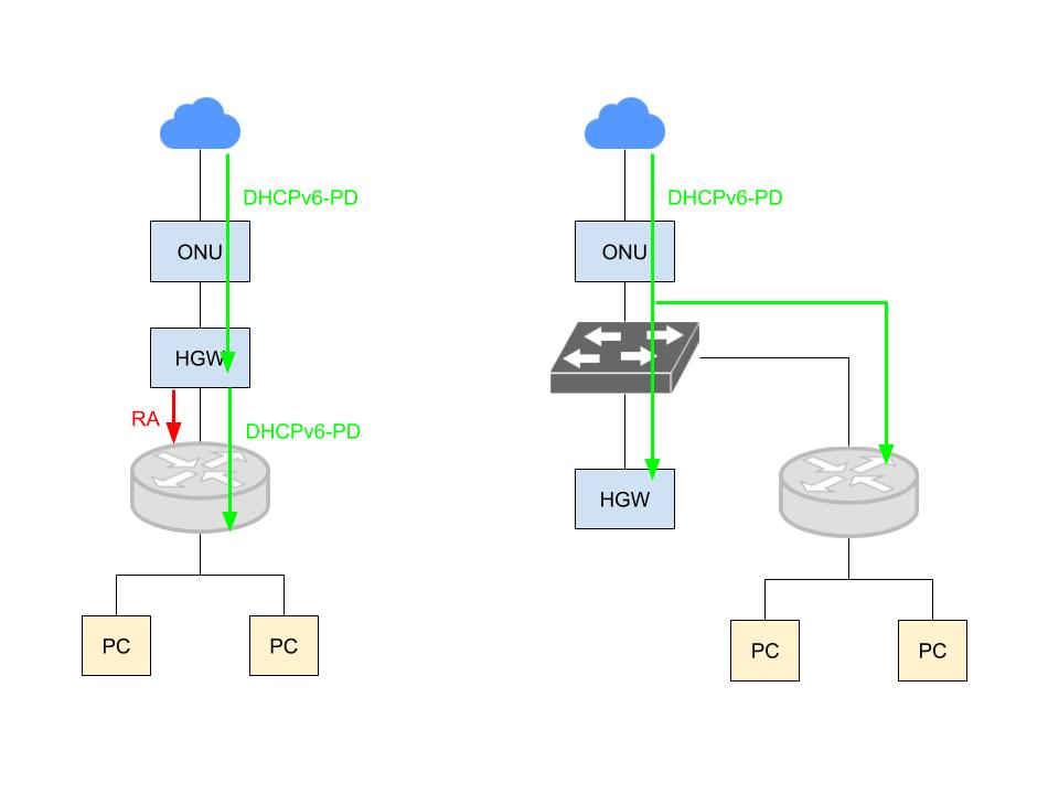 SEILを使ったIPv6構成